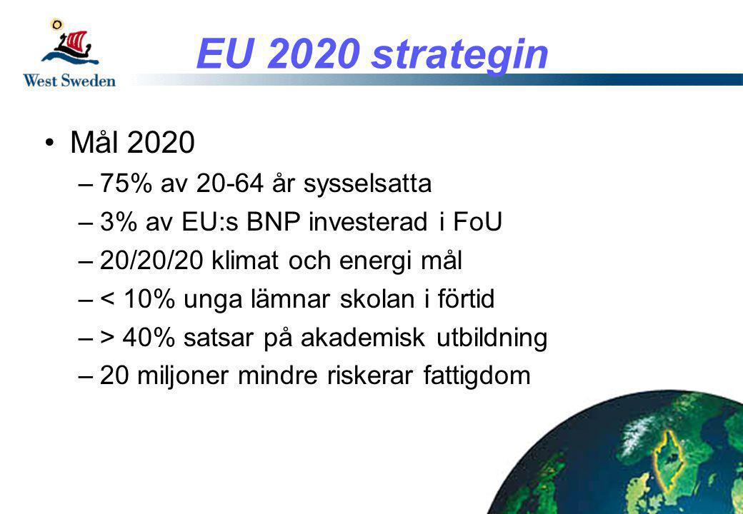 EU 2020 strategin •Mål 2020 –75% av 20-64 år sysselsatta –3% av EU:s BNP investerad i FoU –20/20/20 klimat och energi mål –< 10% unga lämnar skolan i förtid –> 40% satsar på akademisk utbildning –20 miljoner mindre riskerar fattigdom
