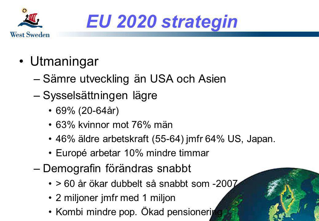 EU 2020 strategin •Utmaningar –FoU, Europa < 2%, 2,6% USA, 3,4% Japan –Utbildning •C:a 30% universitets utbildning, 40% USA, 50% Japan •2 Europeiska universitet på topp 20 listan i världen –Digitala samhället •Marknad € 2000 Miljarder, enbart ¼ från Europeiska företag •Efter i höghastighets internet