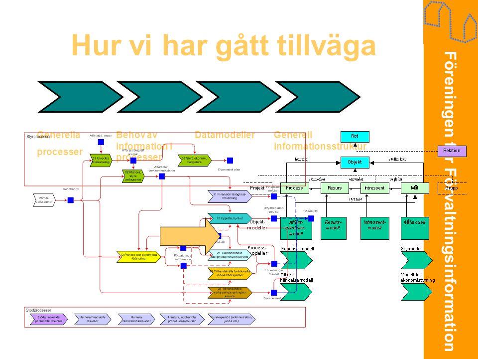 Föreningen för Förvaltningsinformation Hur vi har gått tillväga Generella processer Behov av information i processer DatamodellerGenerell informations