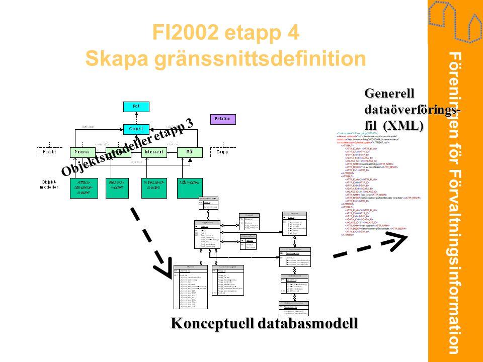 Föreningen för Förvaltningsinformation FI2002 etapp 4 Skapa gränssnittsdefinition Objektsmodeller etapp 3 Konceptuell databasmodell Generell dataöverf