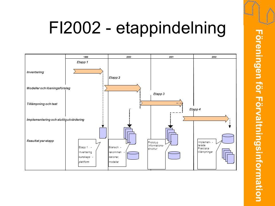 Föreningen för Förvaltningsinformation FI2002 - etappindelning •Etapp 1 & 2 – Utveckling och beskrivning av struktur för FM-information (Rekommendation 1-7) •Etapp 3 – Tillämpning av Rekommendationerna mm för grunddatabas-specifikation •Etapp 4 – Implementering och etablering av defacto- standard