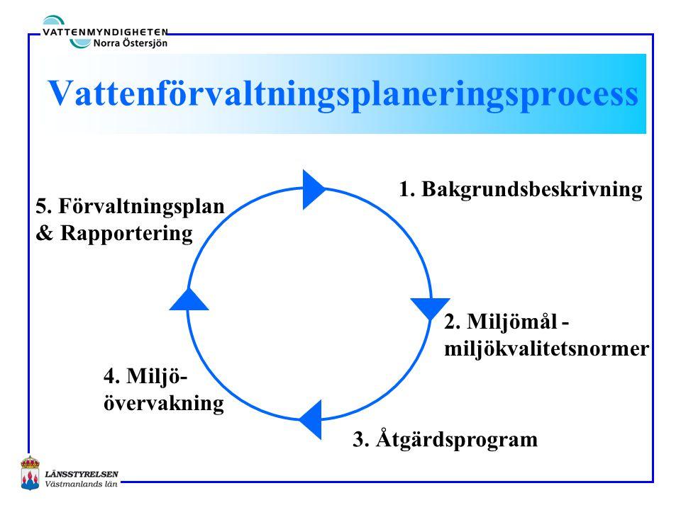 Vattenförvaltningsplaneringsprocess 1. Bakgrundsbeskrivning 2. Miljömål - miljökvalitetsnormer 3. Åtgärdsprogram 4. Miljö- övervakning 5. Förvaltnings