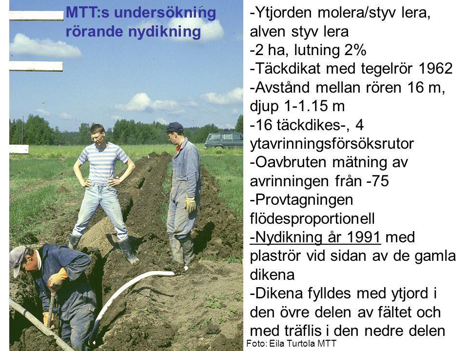 Nydikningen skar ned erosionstopparna Omdikning år 1991 Erosion, kg/ha/år Eila Turtola MTT