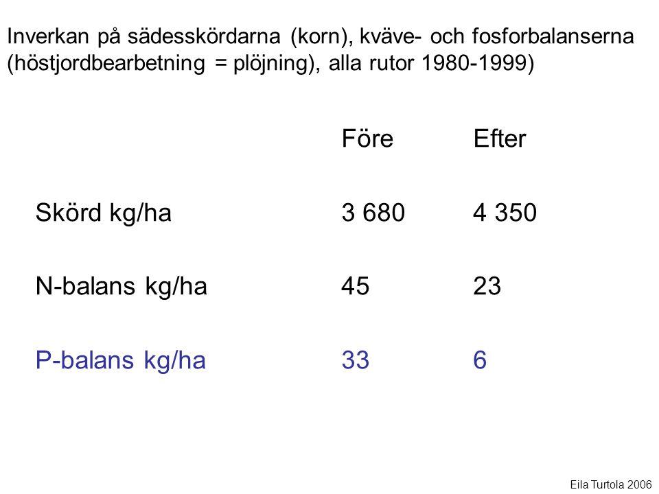 Skörd kg/ha N-balans kg/ha P-balans kg/ha Före Efter 3 680 4 350 45 23 33 6 Inverkan på sädesskördarna (korn), kväve- och fosforbalanserna (höstjordbearbetning = plöjning), alla rutor 1980-1999) Eila Turtola 2006