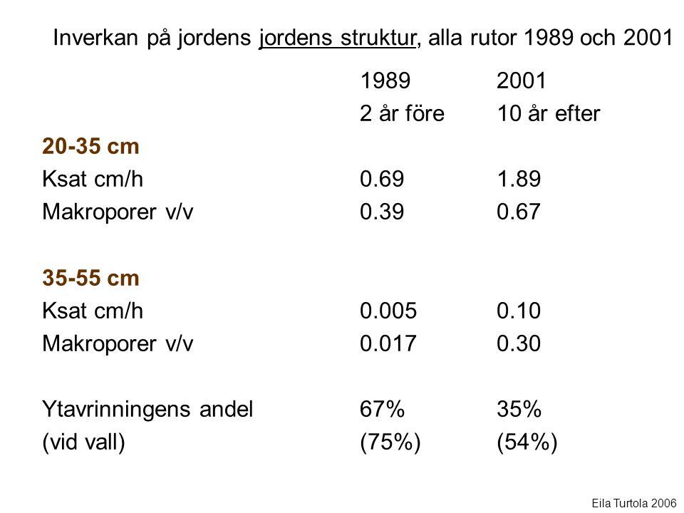 20-35 cm Ksat cm/h Makroporer v/v 35-55 cm Ksat cm/h Makroporer v/v Ytavrinningens andel (vid vall) 19892001 2 år före10 år efter 0.69 1.89 0.39 0.67 0.005 0.10 0.017 0.30 67% 35% (75%) (54%) Inverkan på jordens jordens struktur, alla rutor 1989 och 2001 Eila Turtola 2006
