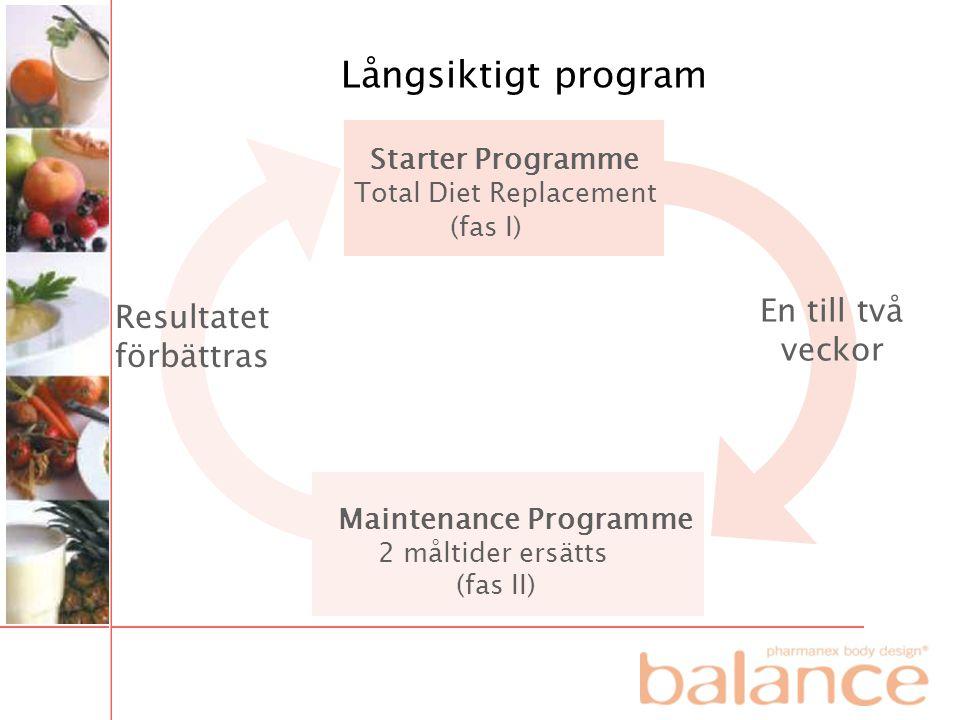 Långsiktigt program Starter Programme Total Diet Replacement (fas I) En till två veckor Resultatet förbättras Maintenance Programme 2 måltider ersätts