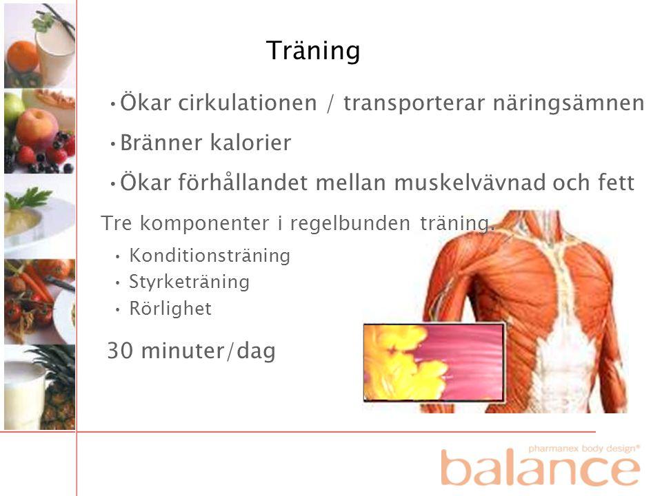 Träning •Ökar cirkulationen / transporterar näringsämnen •Bränner kalorier •Ökar förhållandet mellan muskelvävnad och fett Tre komponenter i regelbund
