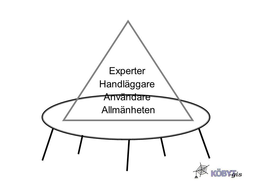 Experter Handläggare Användare Allmänheten