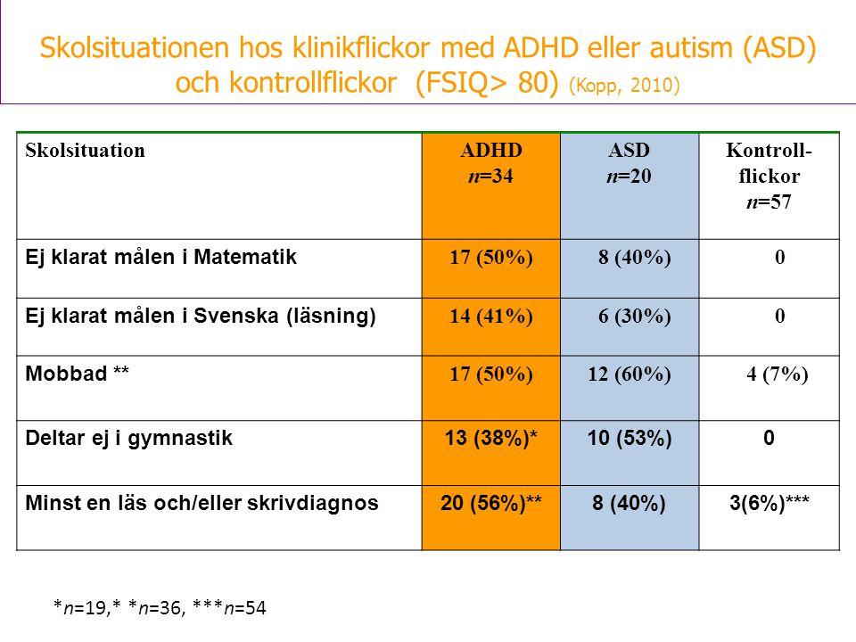 SkolsituationADHD n=34 ASD n=20 Kontroll- flickor n=57 Ej klarat målen i Matematik 17 (50%) 8 (40%) 0 Ej klarat målen i Svenska (läsning) 14 (41%) 6 (