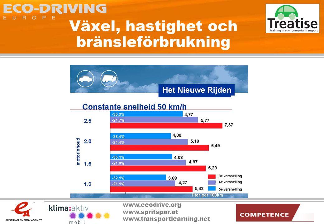 www.ecodrive.org www.spritspar.at www.transportlearning.net Växel, hastighet och bränsleförbrukning