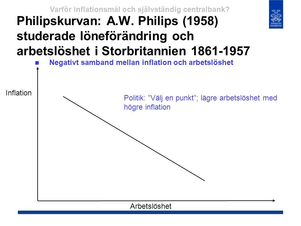 Philipskurvan: A.W. Philips (1958) studerade löneförändring och arbetslöshet i Storbritannien 1861-1957  Negativt samband mellan inflation och arbets