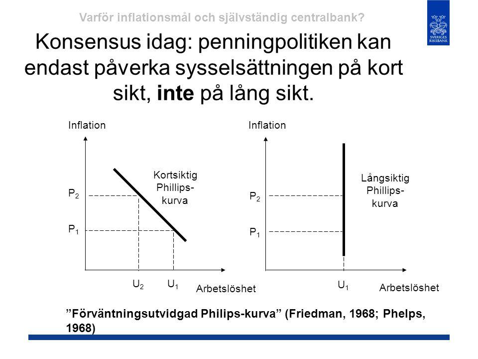 Konsensus idag: penningpolitiken kan endast påverka sysselsättningen på kort sikt, inte på lång sikt. Inflation Arbetslöshet P2P2 P1P1 P2P2 P1P1 U1U1