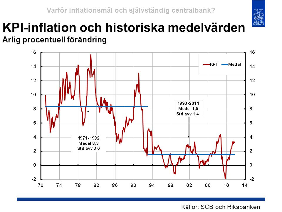 KPI-inflation och historiska medelvärden Årlig procentuell förändring Källor: SCB och Riksbanken Varför inflationsmål och självständig centralbank?