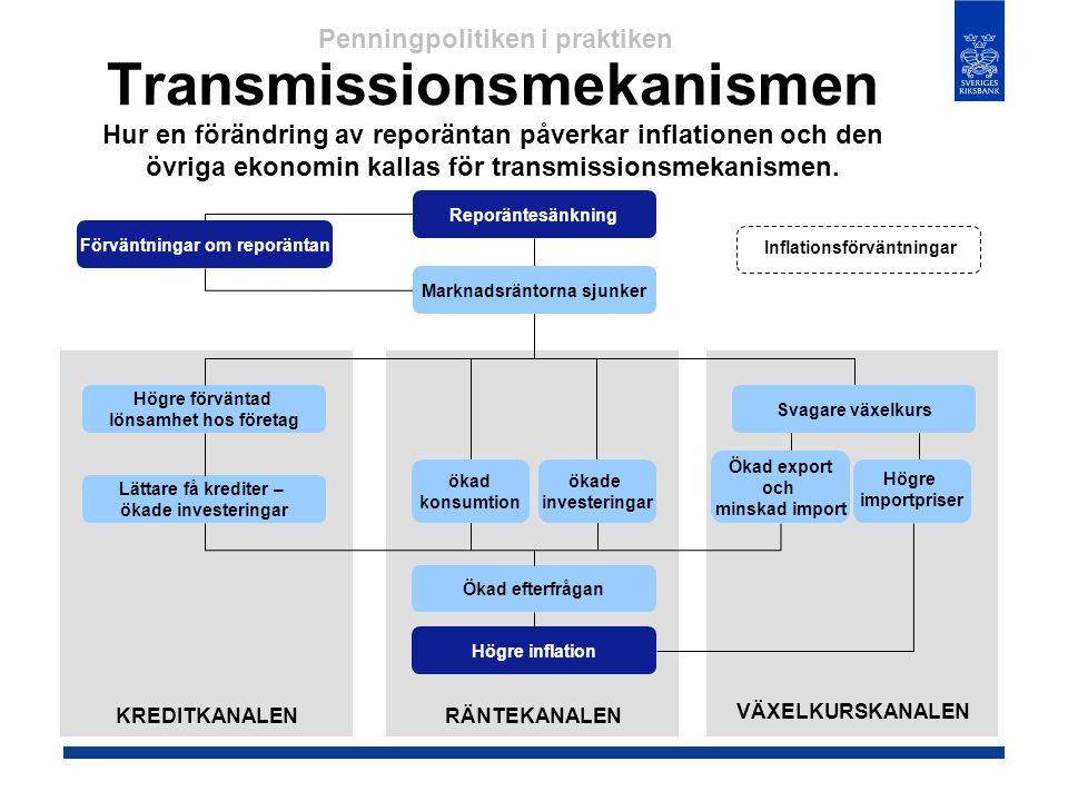 Transmissionsmekanismen Hur en förändring av reporäntan påverkar inflationen och den övriga ekonomin kallas för transmissionsmekanismen. Förväntningar