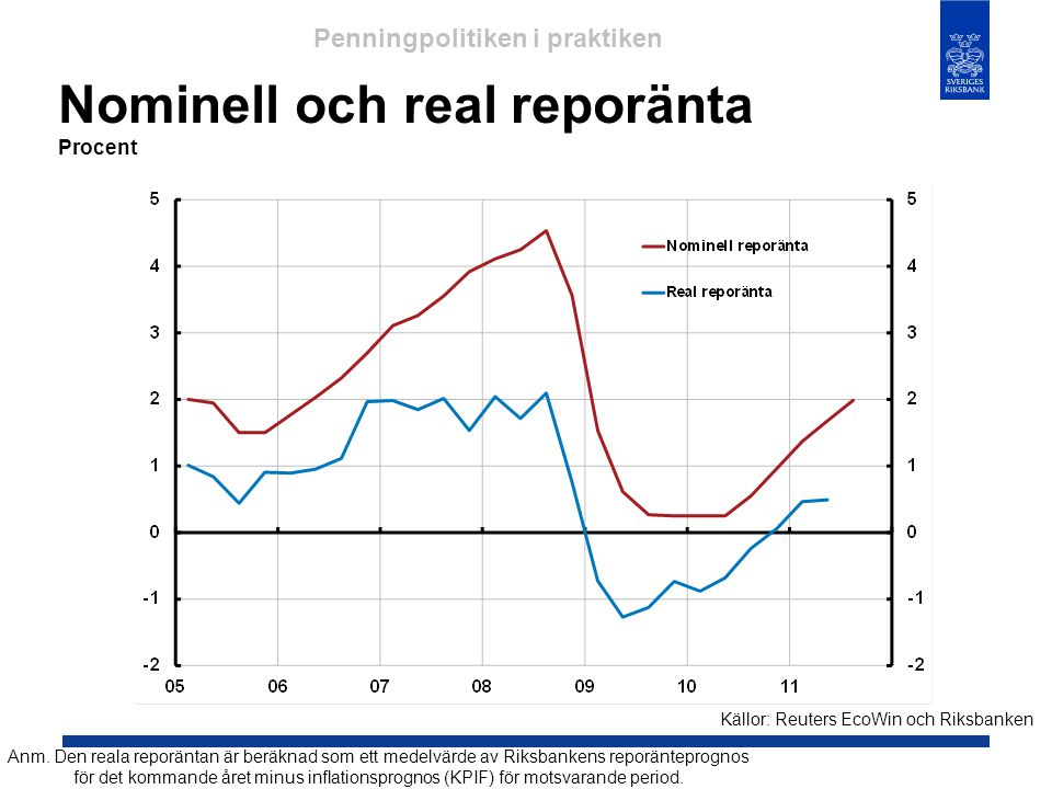 Nominell och real reporänta Procent Källor: Reuters EcoWin och Riksbanken Penningpolitiken i praktiken Anm. Den reala reporäntan är beräknad som ett m