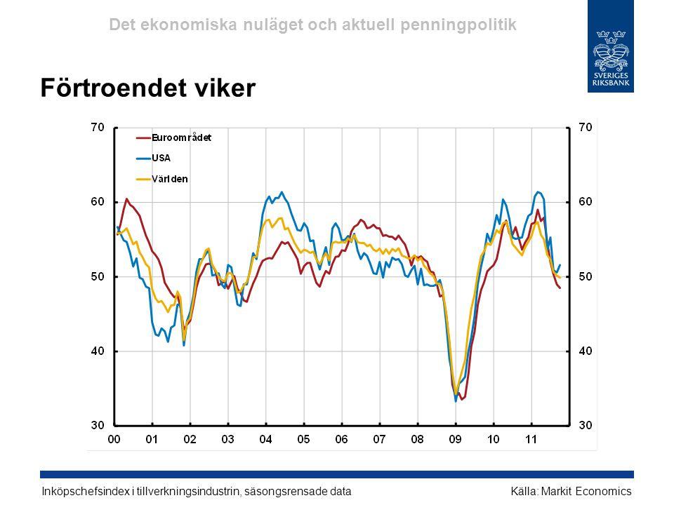 Förtroendet viker Inköpschefsindex i tillverkningsindustrin, säsongsrensade dataKälla: Markit Economics Det ekonomiska nuläget och aktuell penningpoli
