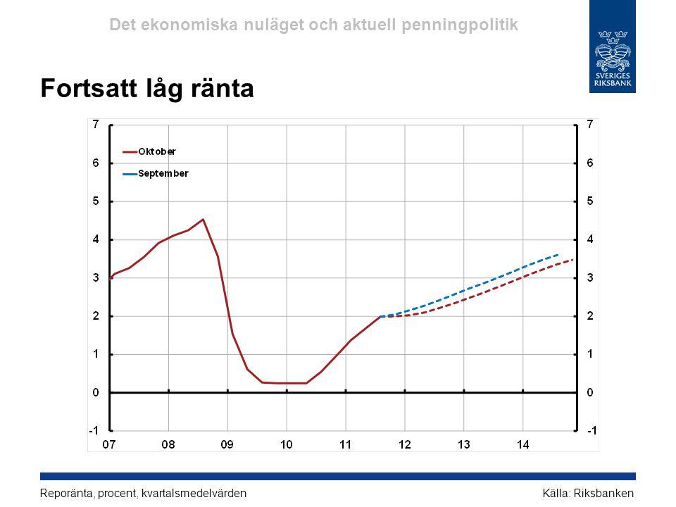 Fortsatt låg ränta Reporänta, procent, kvartalsmedelvärdenKälla: Riksbanken Det ekonomiska nuläget och aktuell penningpolitik