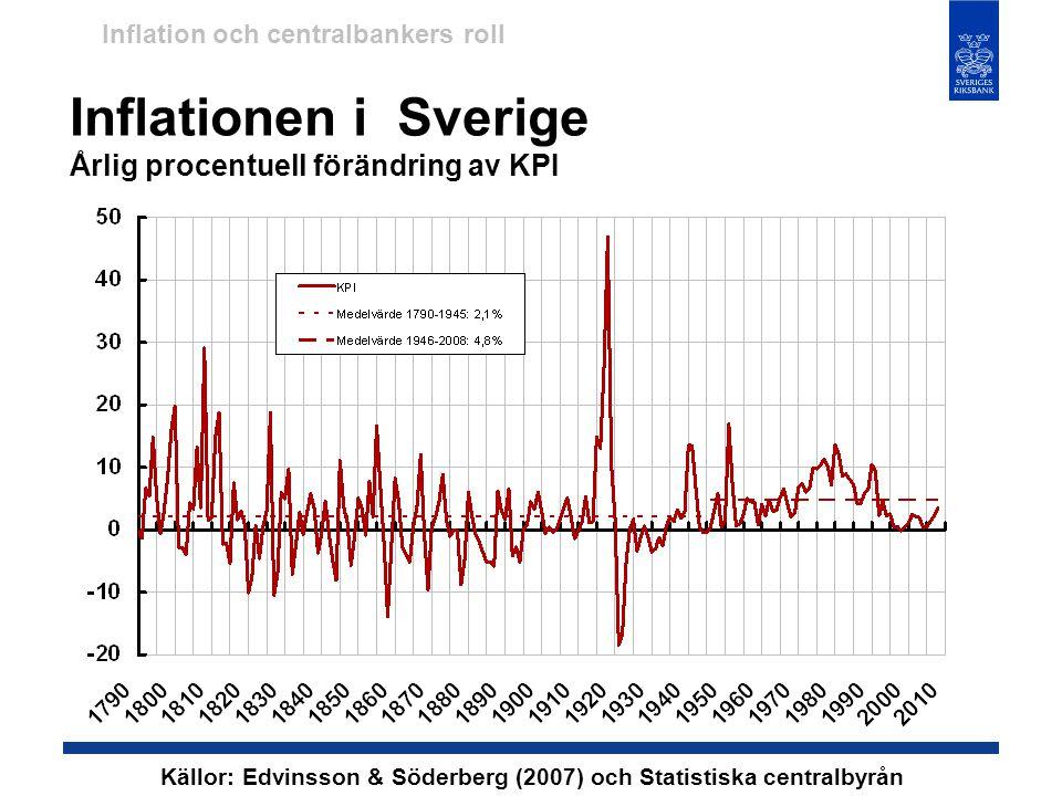 Inflationen i Sverige Årlig procentuell förändring av KPI Källor: Edvinsson & Söderberg (2007) och Statistiska centralbyrån Inflation och centralbanke
