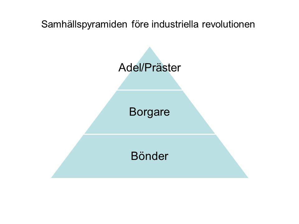 Adel/Präster Borgare Bönder Samhällspyramiden före industriella revolutionen