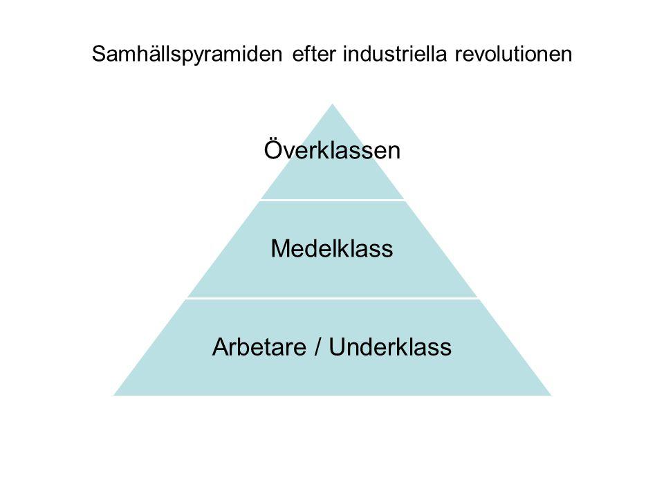 Överklassen Medelklass Arbetare / Underklass Samhällspyramiden efter industriella revolutionen