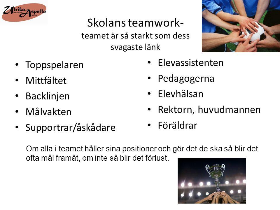 Skolans teamwork- teamet är så starkt som dess svagaste länk • Toppspelaren • Mittfältet • Backlinjen • Målvakten • Supportrar/åskådare • Elevassisten