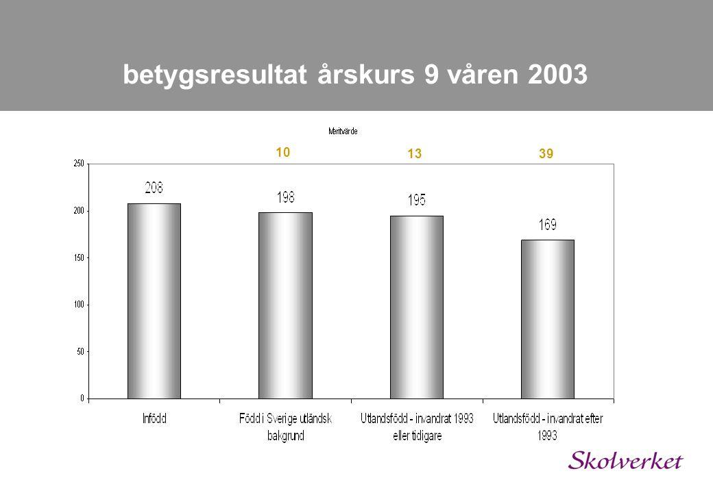 betygsresultat årskurs 9 våren 2003 10 1339