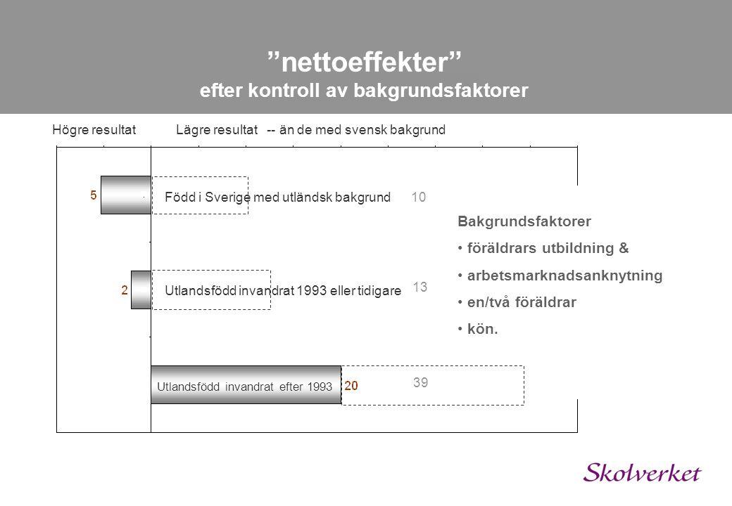 Utlandsfödd invandrat efter 1993 Högre resultat nettoeffekter efter kontroll av bakgrundsfaktorer Bakgrundsfaktorer • föräldrars utbildning & • arbetsmarknadsanknytning • en/två föräldrar • kön.