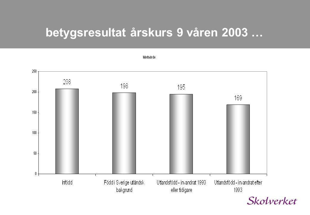 betygsresultat årskurs 9 våren 2003 …