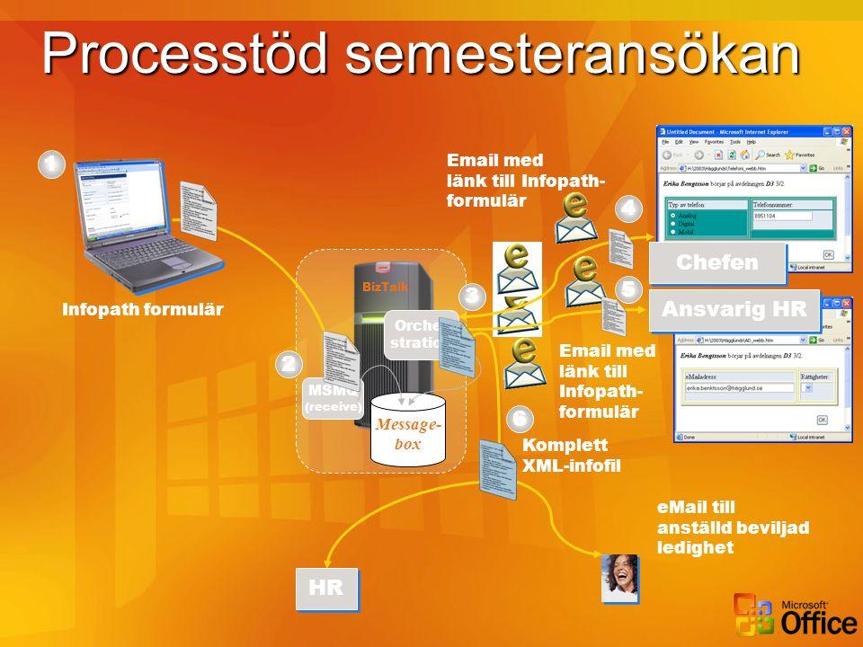 Email med länk till Infopath- formulär Processtöd semesteransökan Infopath formulär 1 HR Ansvarig HR Chefen BizTalk MSMQ (receive) Message- box Orche-