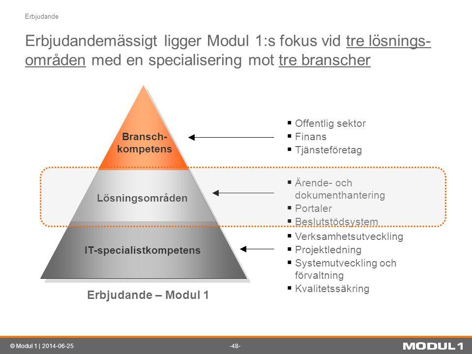 -48-© Modul 1 | 2014-06-25 Erbjudandemässigt ligger Modul 1:s fokus vid tre lösnings- områden med en specialisering mot tre branscher Erbjudande  Off