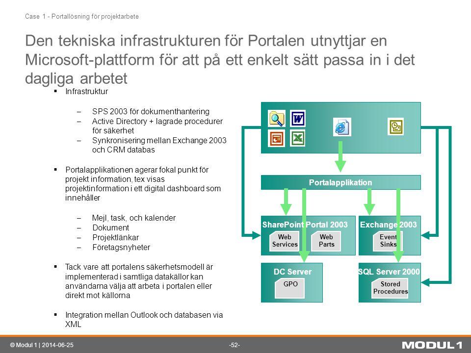 -52-© Modul 1 | 2014-06-25 Den tekniska infrastrukturen för Portalen utnyttjar en Microsoft-plattform för att på ett enkelt sätt passa in i det daglig