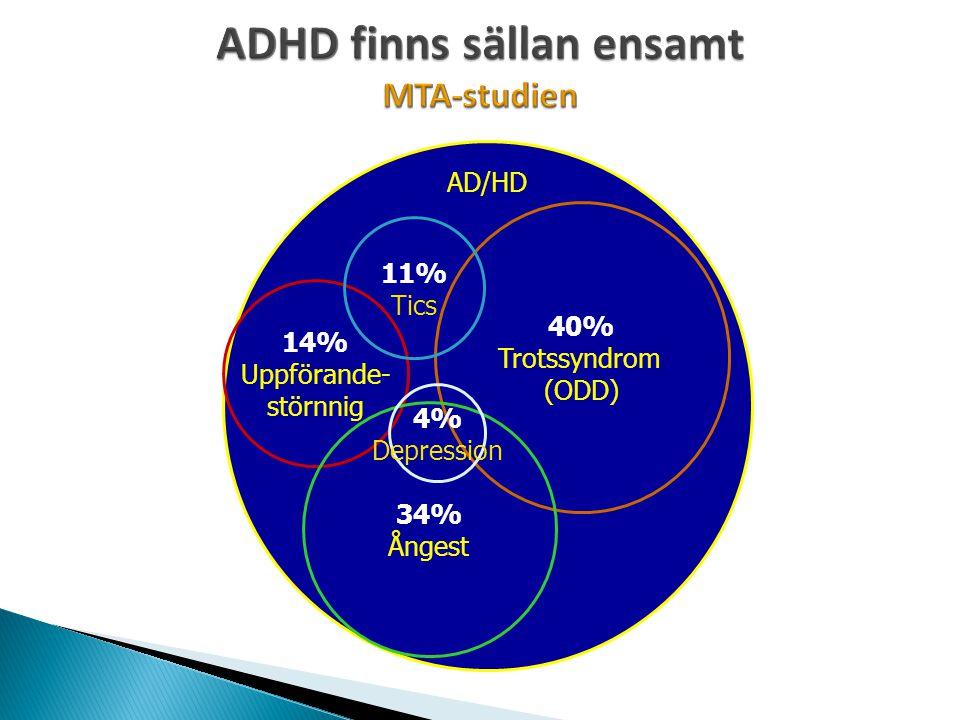 AD/HD 40% Trotssyndrom (ODD) 14% Uppförande- störnnig 34% Ångest 11% Tics 4% Depression