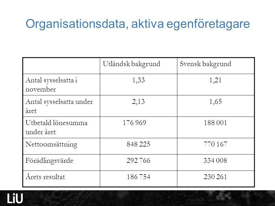Organisationsdata, aktiva egenföretagare Utländsk bakgrundSvensk bakgrund Antal sysselsatta i november 1,331,21 Antal sysselsatta under året 2,131,65
