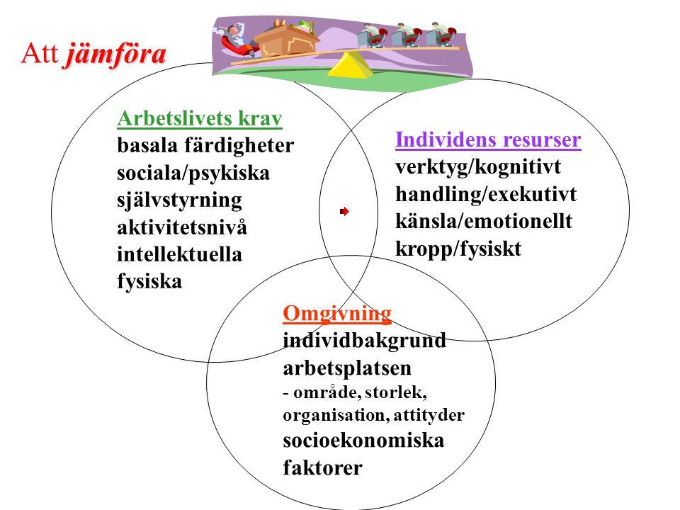 jämföra Att jämföra Individens resurser verktyg/kognitivt handling/exekutivt känsla/emotionellt kropp/fysiskt Arbetslivets krav basala färdigheter sociala/psykiska självstyrning aktivitetsnivå intellektuella fysiska Omgivning individbakgrund arbetsplatsen - område, storlek, organisation, attityder socioekonomiska faktorer