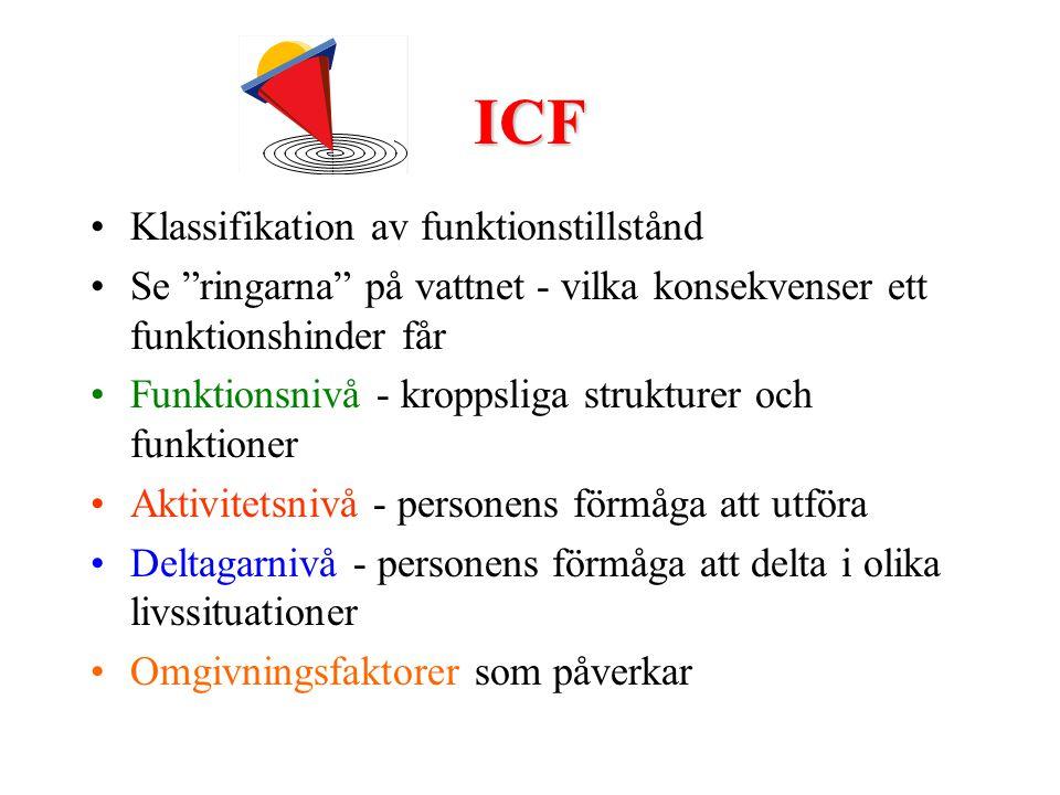 ICF •Klassifikation av funktionstillstånd •Se ringarna på vattnet - vilka konsekvenser ett funktionshinder får •Funktionsnivå - kroppsliga strukturer och funktioner •Aktivitetsnivå - personens förmåga att utföra •Deltagarnivå - personens förmåga att delta i olika livssituationer •Omgivningsfaktorer som påverkar