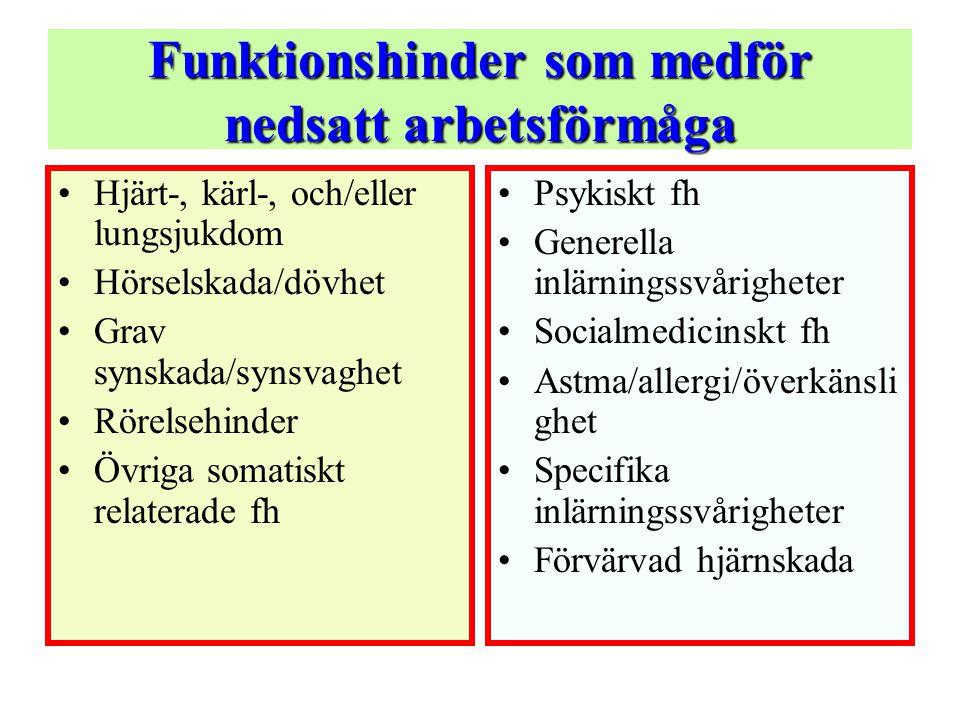 Funktionshinder som medför nedsatt arbetsförmåga •Hjärt-, kärl-, och/eller lungsjukdom •Hörselskada/dövhet •Grav synskada/synsvaghet •Rörelsehinder •Övriga somatiskt relaterade fh •Psykiskt fh •Generella inlärningssvårigheter •Socialmedicinskt fh •Astma/allergi/överkänsli ghet •Specifika inlärningssvårigheter •Förvärvad hjärnskada