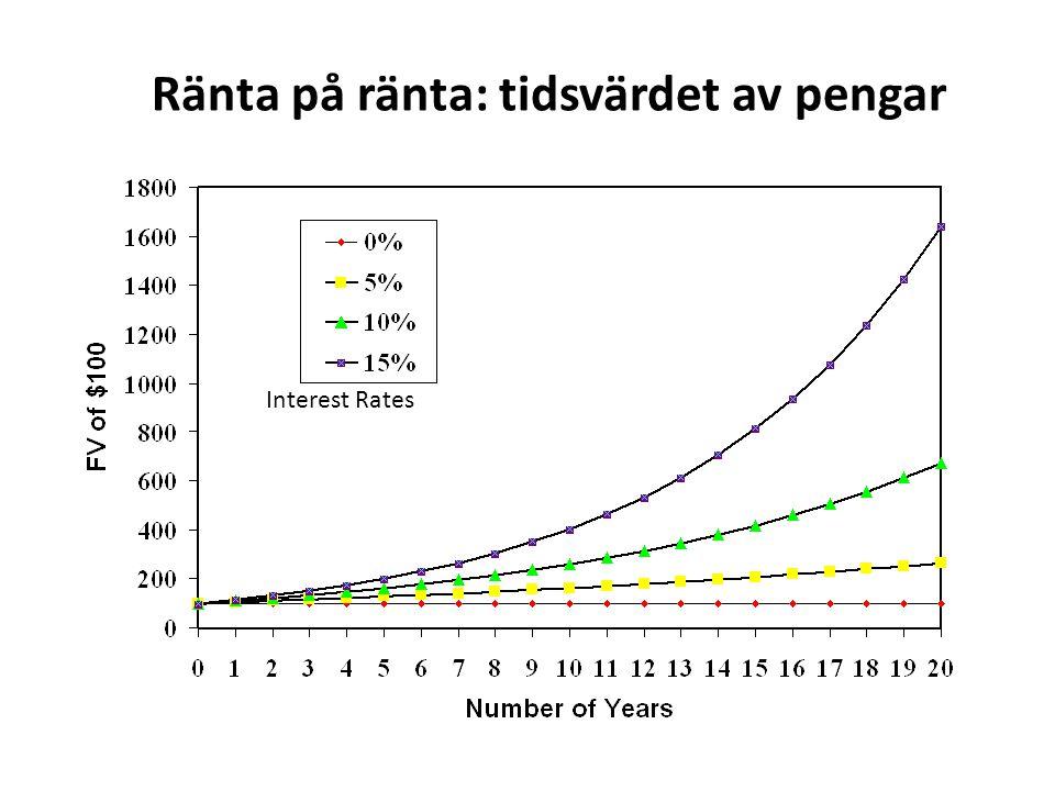 Ränta på ränta: tidsvärdet av pengar Interest Rates