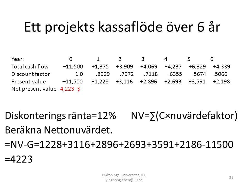 Ett projekts kassaflöde över 6 år Diskonterings ränta=12% NV=∑(C×nuvärdefaktor) Beräkna Nettonuvärdet. =NV-G=1228+3116+2896+2693+3591+2186-11500 =4223