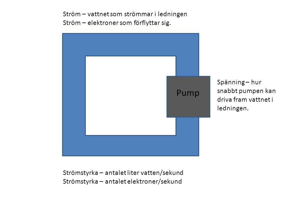 Pump Ström – vattnet som strömmar i ledningen Ström – elektroner som förflyttar sig. Spänning – hur snabbt pumpen kan driva fram vattnet i ledningen.
