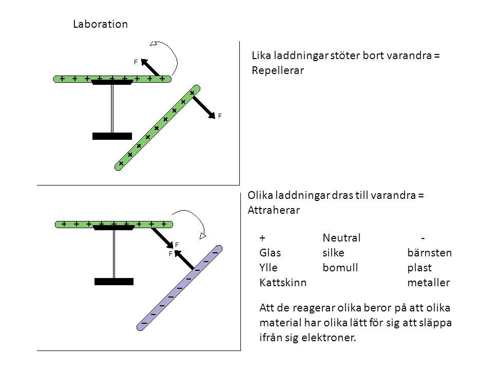 Laboration Lika laddningar stöter bort varandra = Repellerar Olika laddningar dras till varandra = Attraherar + Neutral - Glas silke bärnsten Ylle bom