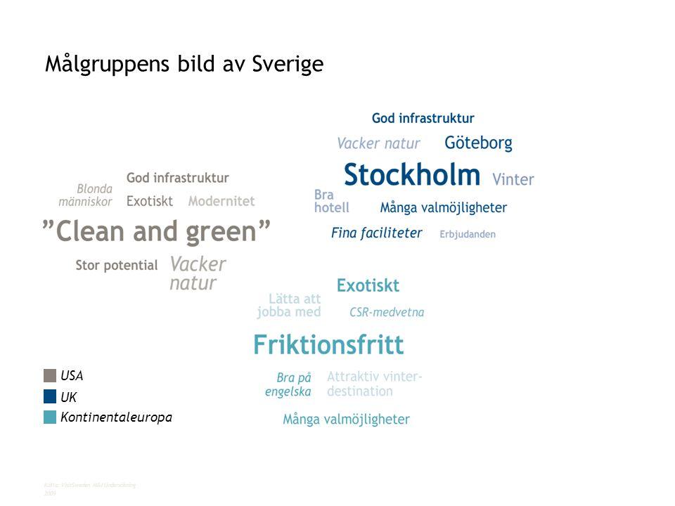 Målgruppens bild av Sverige Källa: VisitSweden M&I Undersökning 2009 USA UK Kontinentaleuropa