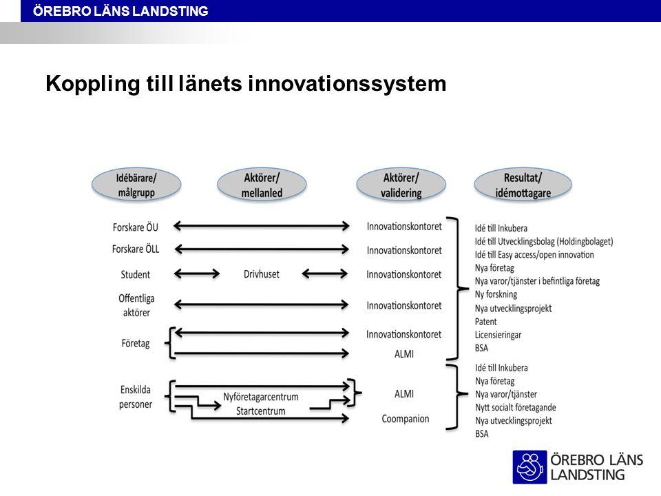 ÖREBRO LÄNS LANDSTING Koppling till länets innovationssystem  Samarbete kräver struktur  som bygger på tillit och gemensamma åtaganden  kunskap om varandra och omvärlden  finansieringssystem  Hur utvecklar vi tillit, kunskap och resurser?