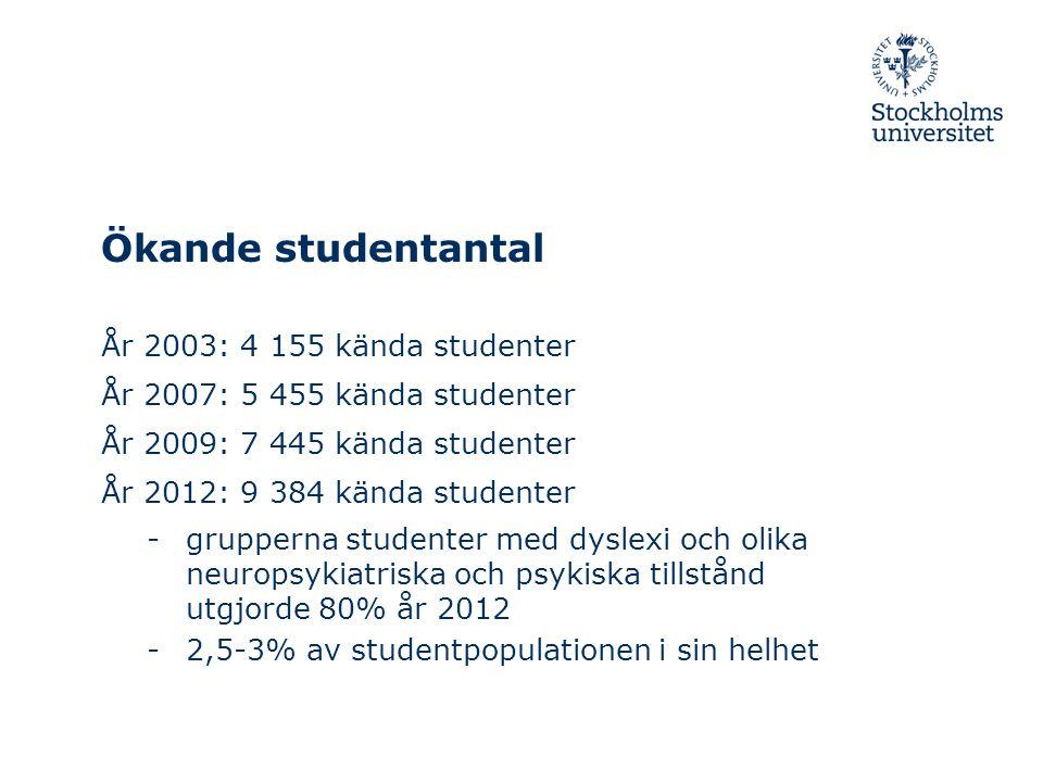 Ökande studentantal År 2003: 4 155 kända studenter År 2007: 5 455 kända studenter År 2009: 7 445 kända studenter År 2012: 9 384 kända studenter -grupp