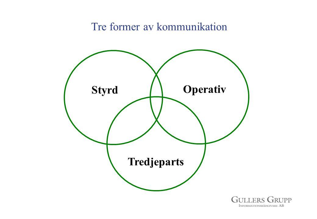 Styrd Operativ Tredjeparts Tre former av kommunikation