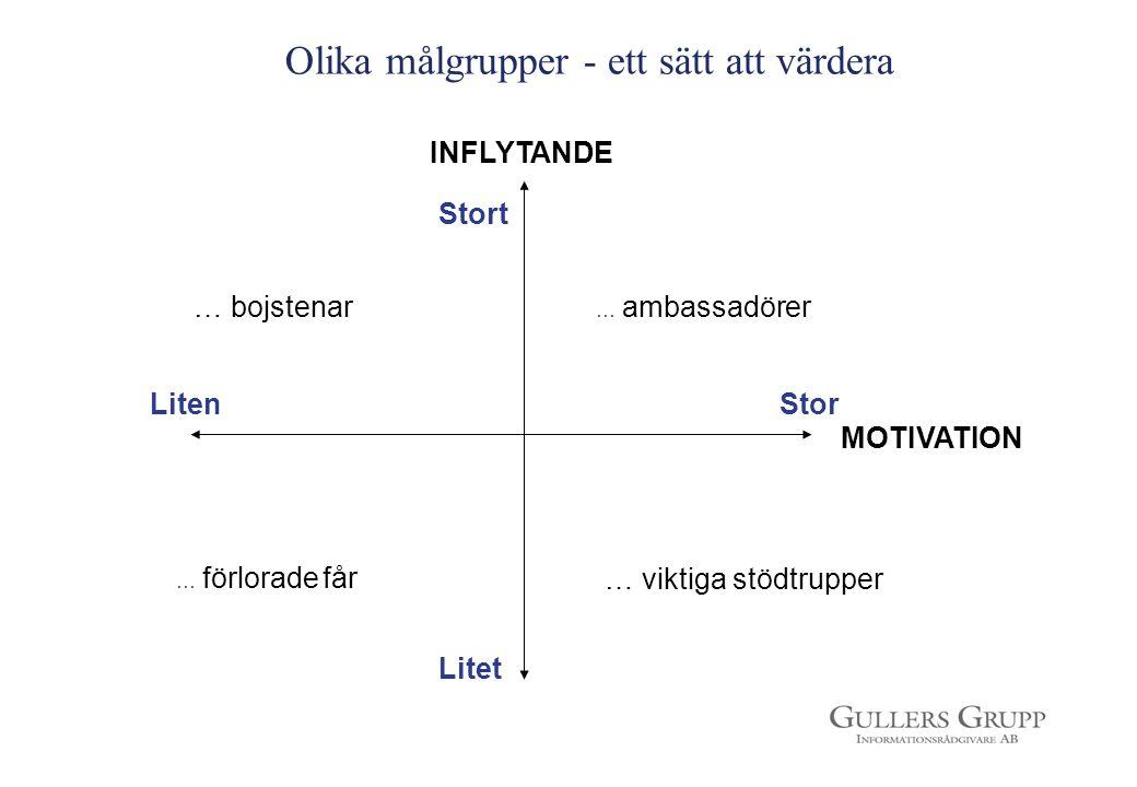 INFLYTANDE MOTIVATION Litet … bojstenar … ambassadörer … förlorade får … viktiga stödtrupper Stort LitenStor Olika målgrupper - ett sätt att värdera