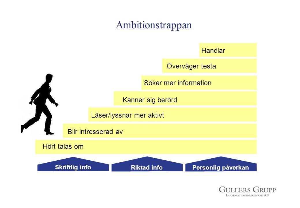 Ambitionstrappan Hört talas om Blir intresserad av Läser/lyssnar mer aktivt Känner sig berörd Söker mer information Skriftlig info Personlig påverkanR