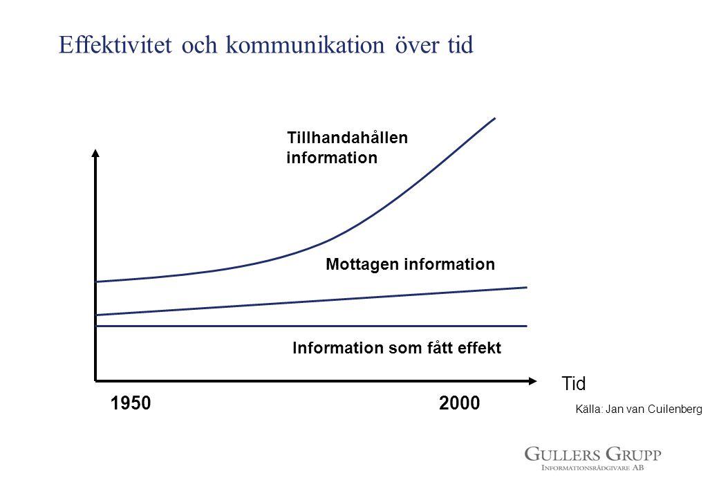 Källa: Jan van Cuilenberg 1950 2000 Tillhandahållen information Mottagen information Information som fått effekt Tid Effektivitet och kommunikation öv