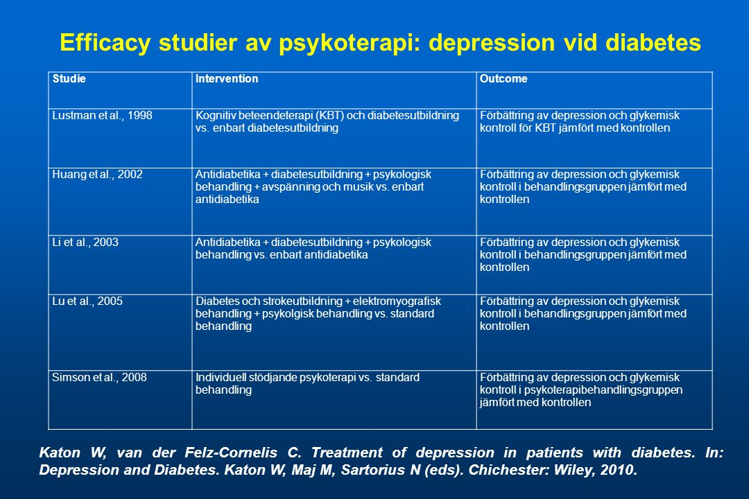 Efficacy studier av psykoterapi: depression vid diabetes Katon W, van der Felz-Cornelis C. Treatment of depression in patients with diabetes. In: Depr