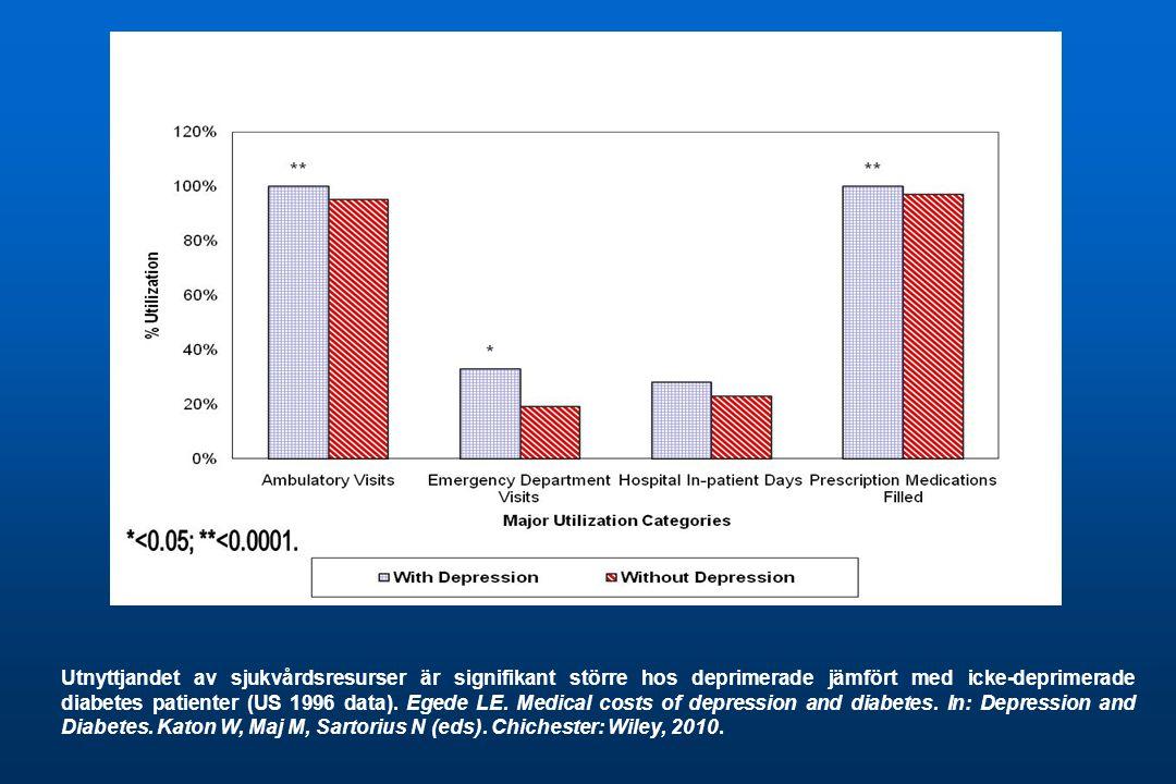 Utnyttjandet av sjukvårdsresurser är signifikant större hos deprimerade jämfört med icke-deprimerade diabetes patienter (US 1996 data). Egede LE. Medi