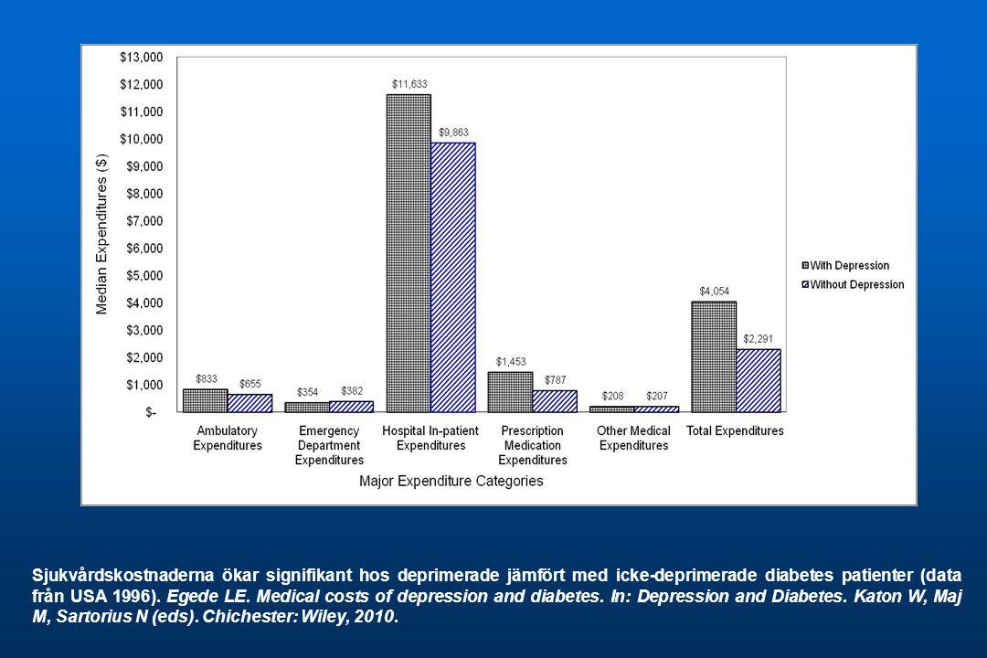 Sjukvårdskostnaderna ökar signifikant hos deprimerade jämfört med icke-deprimerade diabetes patienter (data från USA 1996). Egede LE. Medical costs of